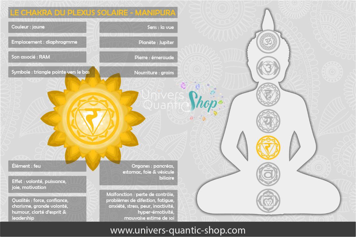 signification et informations sur le chakra du plexus solaire - manipura